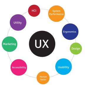 Ux-areas